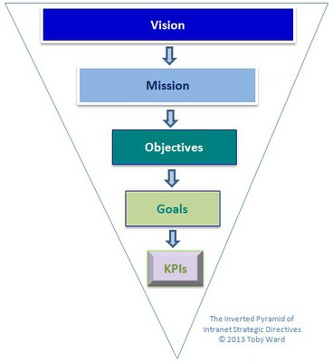 Inverted Pyramid of Intranet Strategic Directives 2013
