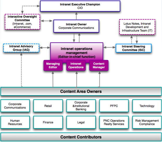 Intranet Governance Ownership Management Amp Policy