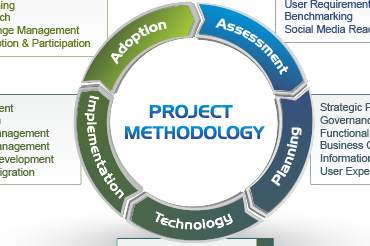 Intranet design and planning