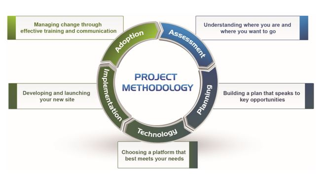 Intranet Redesign Methodology