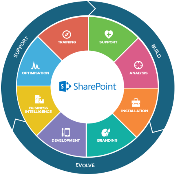 Writing custom web services for sharepoint products and technologies