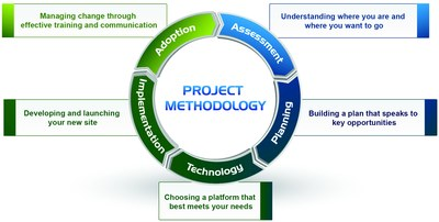 Intranet Redesign Methodology