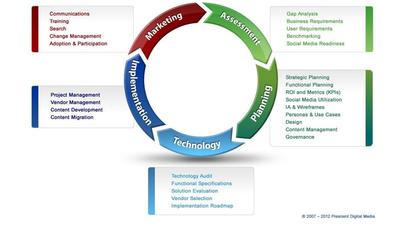 2012 Prescient methodology