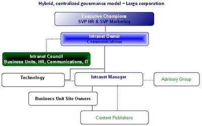 Intranet Governance