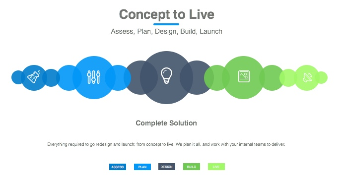 Intranet Consulting Intranet Design