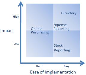 Prioritizing intranet evolution