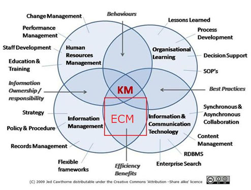 Content management in a knowledge management context intranet ecm malvernweather Image collections