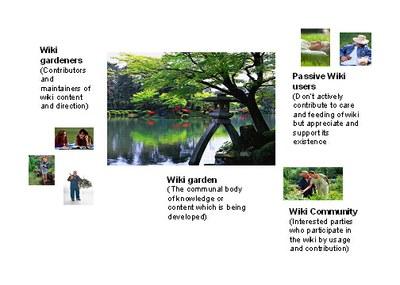 Wiki Garden