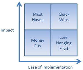 Ease of implementation vs. impact