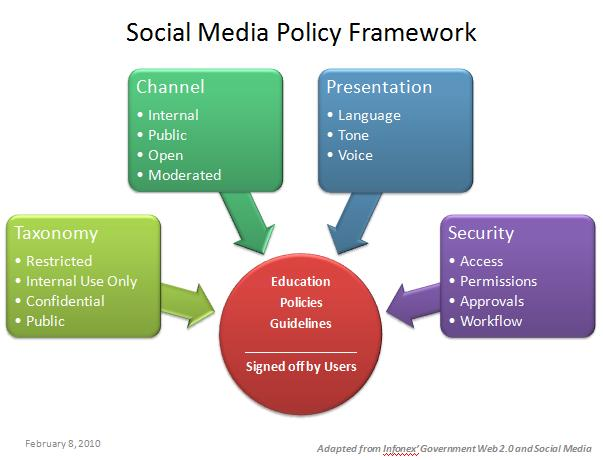 social policy development Develop a lawful social media policy and social media guidelines to withstand nlrb social media most employers worldwide have social media policy social media policies and social media.