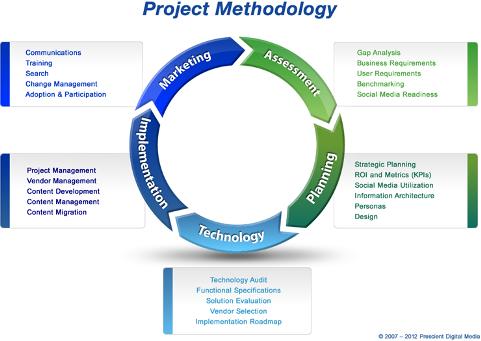 2012 methodology