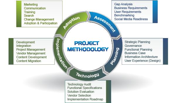 Intranet project methodology by Prescient Digital Media.