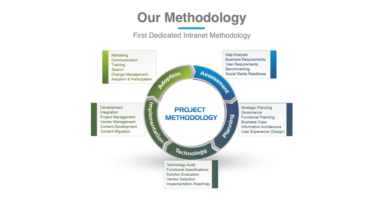 intranetmethodologyprescientSML_big