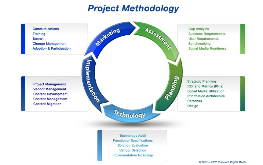 Prescient's 2012 Intranet and Website Methodology