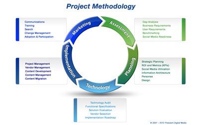 Prescient's 2012 Intranet and Website Methodology