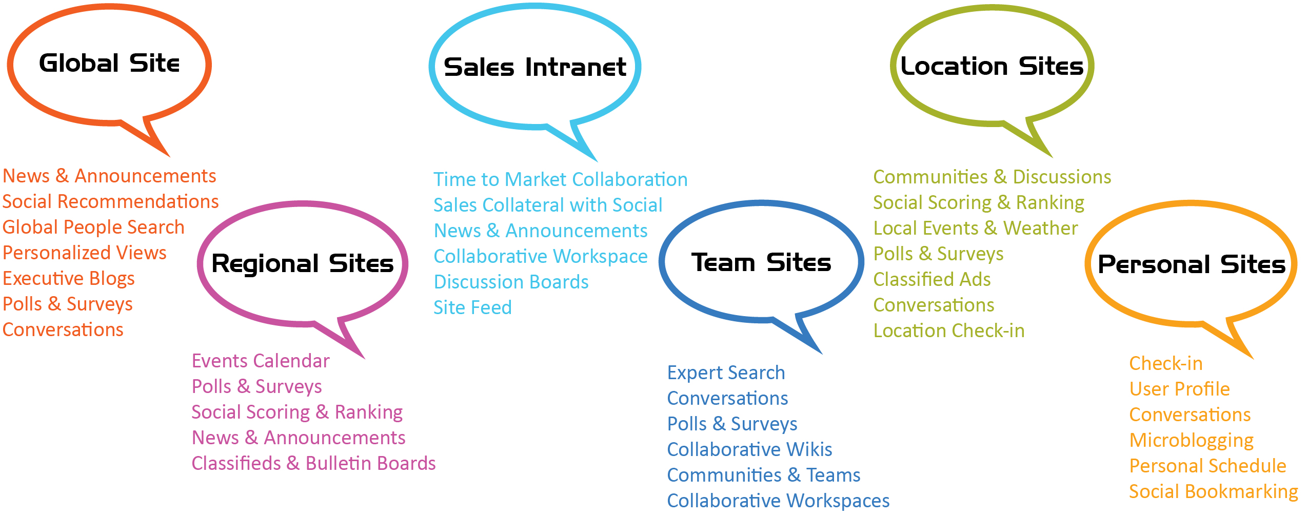 Social Collaboration Graphic