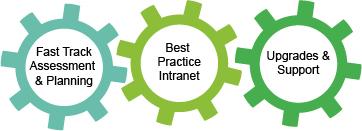 Final Enterprise Intranet Components